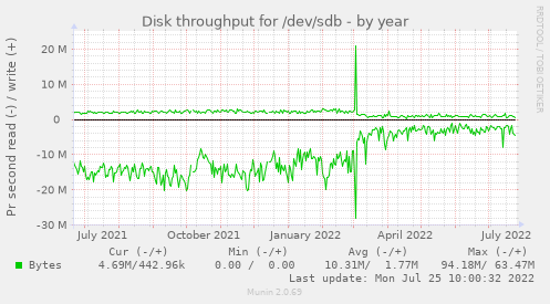 Disk throughput for /dev/sdb