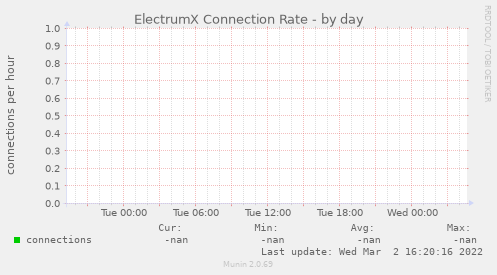 ElectrumX Connection Rate