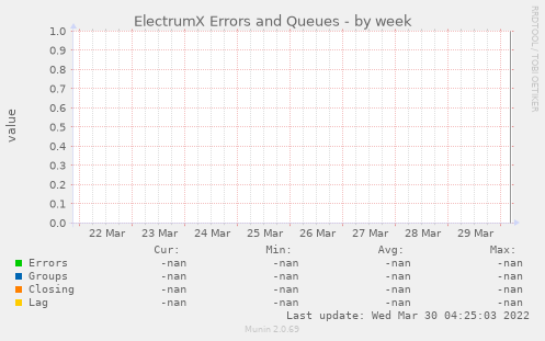 ElectrumX Errors and Queues