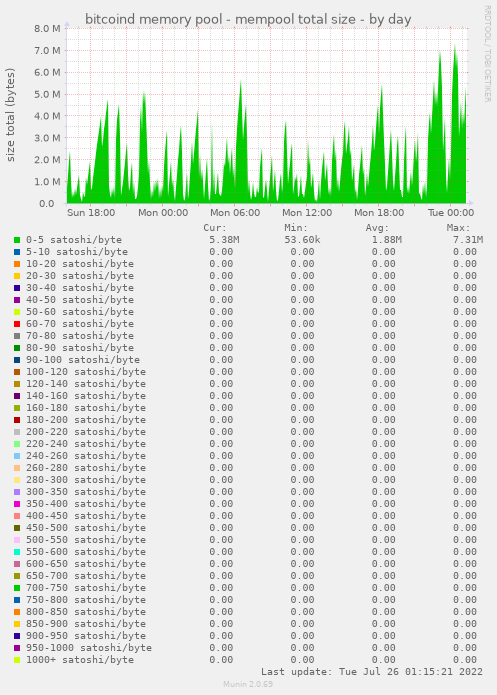 bitcoind memory pool - mempool total size