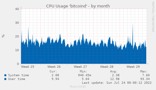 CPU Usage 'bitcoind'