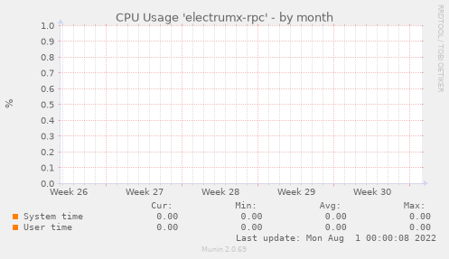 CPU Usage 'electrumx-rpc'