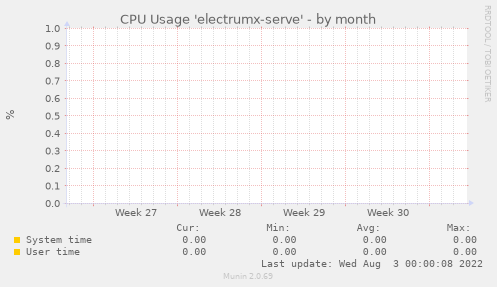 CPU Usage 'electrumx-serve'