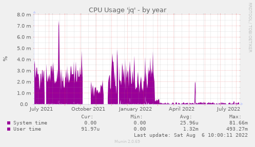CPU Usage 'jq'