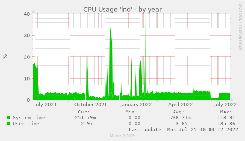 CPU Usage 'lnd'
