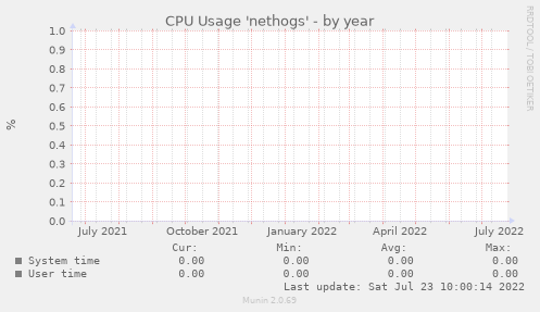CPU Usage 'nethogs'