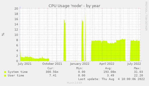 CPU Usage 'node'
