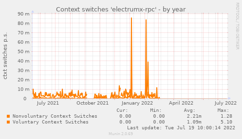 Context switches 'electrumx-rpc'