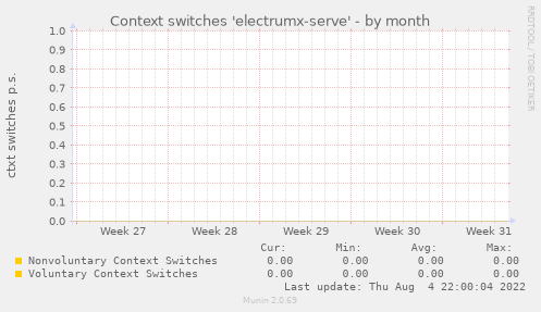 Context switches 'electrumx-serve'