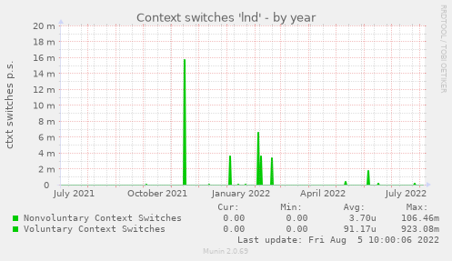 Context switches 'lnd'