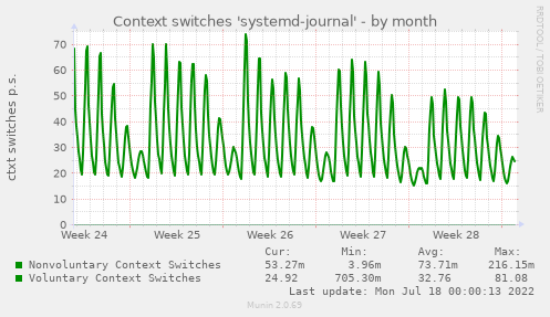 Context switches 'systemd-journal'