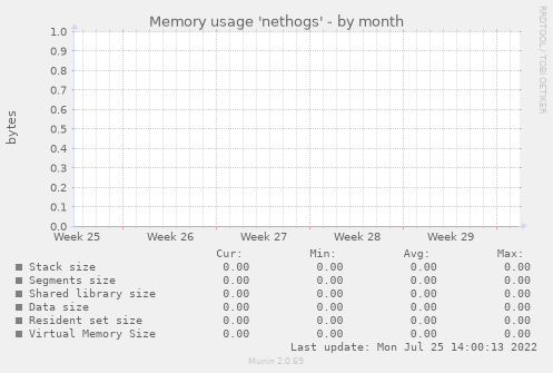 Memory usage 'nethogs'