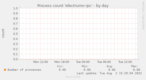 Process count 'electrumx-rpc'