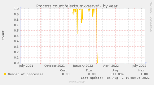 Process count 'electrumx-serve'