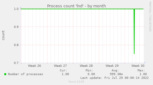 Process count 'lnd'