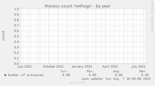 Process count 'nethogs'