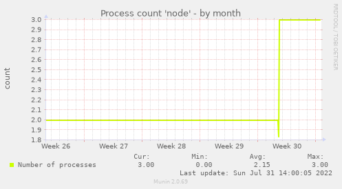 Process count 'node'