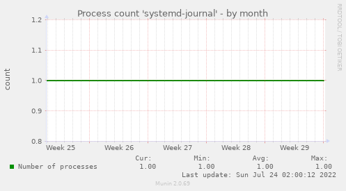 Process count 'systemd-journal'
