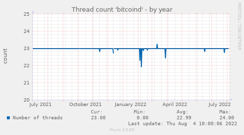 Thread count 'bitcoind'