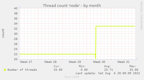 Thread count 'node'
