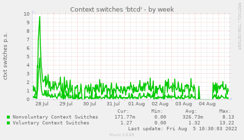 Context switches 'btcd'