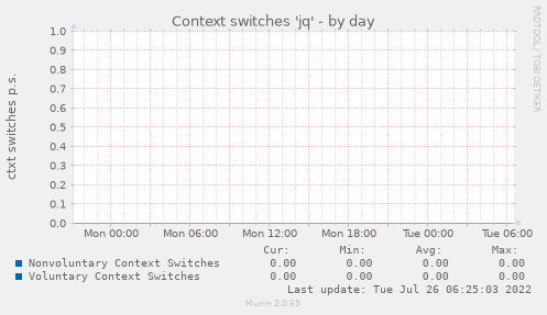 Context switches 'jq'