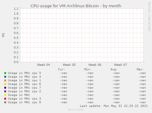 CPU usage for VM Archlinux Bitcoin