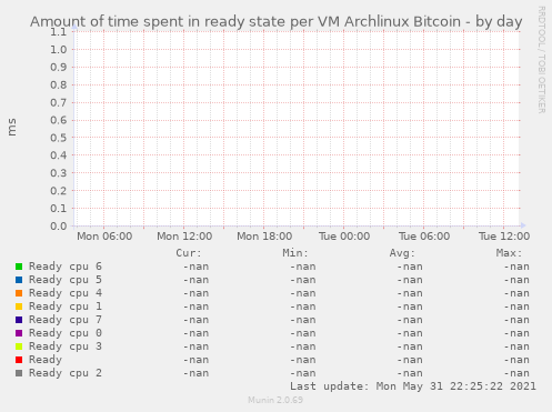 Amount of time spent in ready state per VM Archlinux Bitcoin