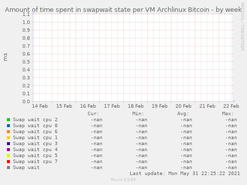 Amount of time spent in swapwait state per VM Archlinux Bitcoin
