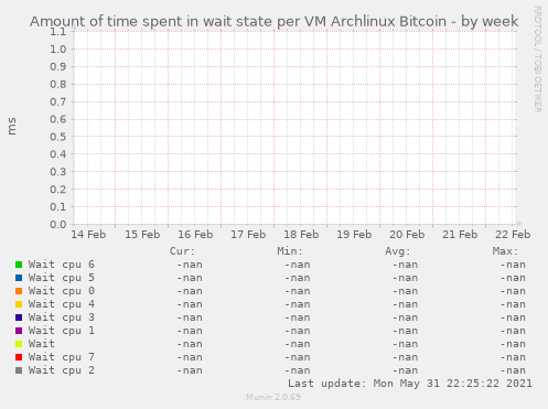 Amount of time spent in wait state per VM Archlinux Bitcoin