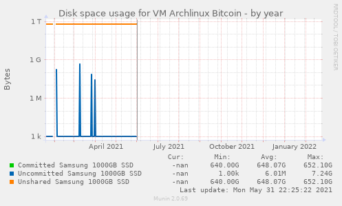 Disk space usage for VM Archlinux Bitcoin