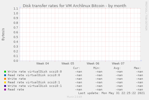 Disk transfer rates for VM Archlinux Bitcoin