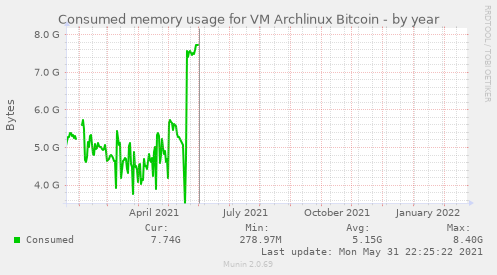 Consumed memory usage for VM Archlinux Bitcoin