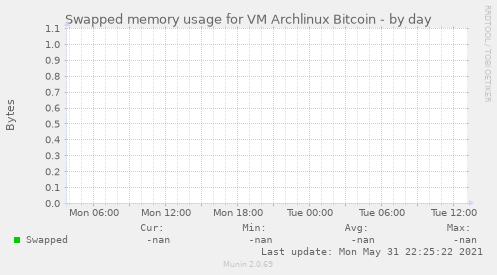 Swapped memory usage for VM Archlinux Bitcoin