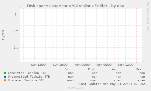 Disk space usage for VM Archlinux Sniffer