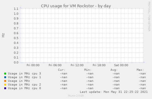 CPU usage for VM Rockstor