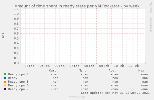 Amount of time spent in ready state per VM Rockstor