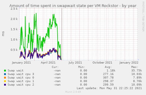 Amount of time spent in swapwait state per VM Rockstor