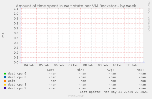 Amount of time spent in wait state per VM Rockstor