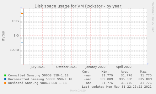 Disk space usage for VM Rockstor