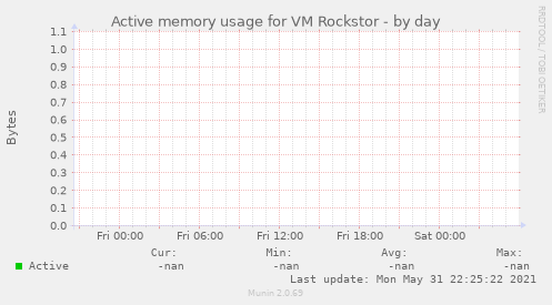 Active memory usage for VM Rockstor