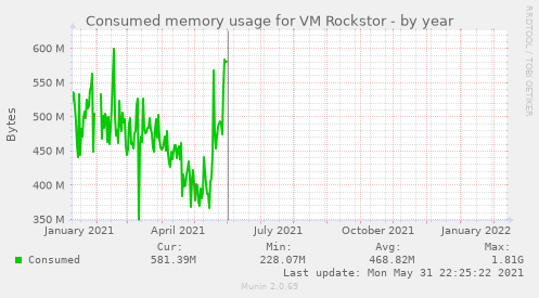 Consumed memory usage for VM Rockstor