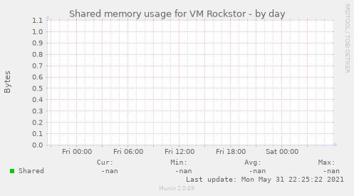 Shared memory usage for VM Rockstor