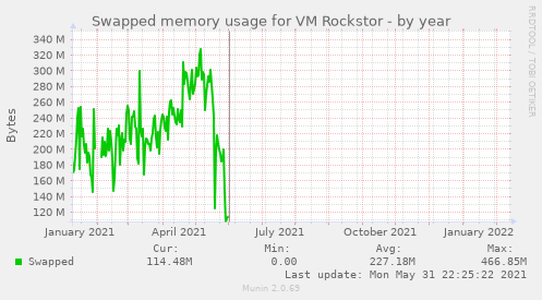 Swapped memory usage for VM Rockstor