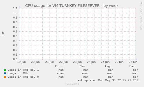 CPU usage for VM TURNKEY FILESERVER