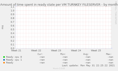 Amount of time spent in ready state per VM TURNKEY FILESERVER