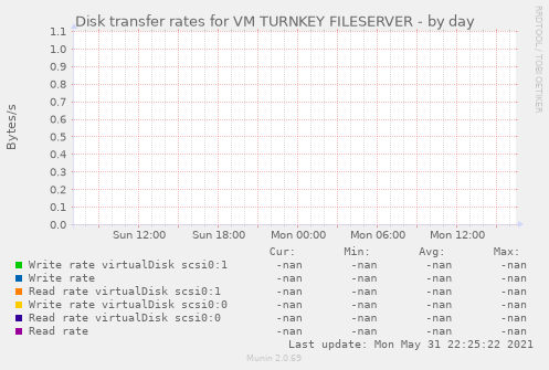 Disk transfer rates for VM TURNKEY FILESERVER