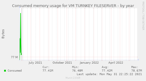 Consumed memory usage for VM TURNKEY FILESERVER