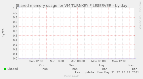 Shared memory usage for VM TURNKEY FILESERVER