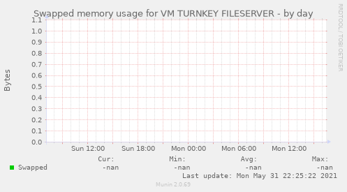 Swapped memory usage for VM TURNKEY FILESERVER
